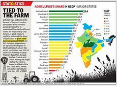 Agriculture India Indpaedia