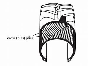 Mechanical World  Tyres