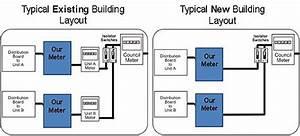 Prepaid Meter Installation  Sales  Advice  Prepaid