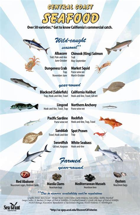 regional seafood posters california sea grant