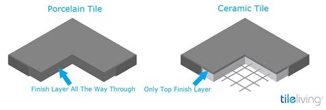 difference between ceramic and porcelain tile porcelain vs ceramic tile which one is better home