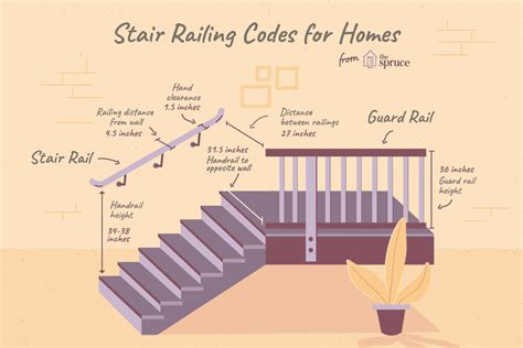Height Of Banister On Stairs by Stair Railing Building Code Summarized