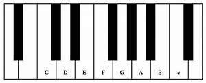 Musical Keyboard Diagram Synthesizer Diagram ~ Elsavadorla