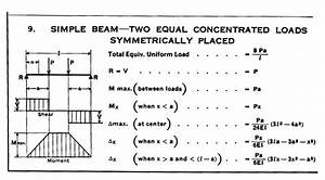 Beam Stress And Deflection Calculation Two Equal Loads