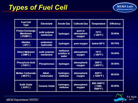 Hydrogen Utilization