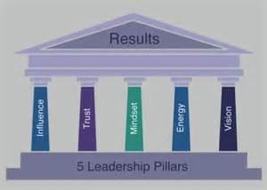 Leadership Pillars