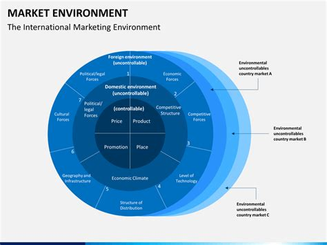 market environment powerpoint template sketchbubble