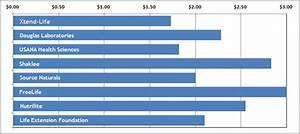 Price Comparison Of The Top