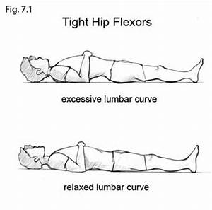 tight hip flexors causing back hip pain low back pain With best way to lay down with lower back pain