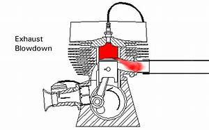 ELECTRONICS GURUKULAM: STROKE ENGINES