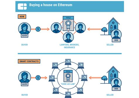 blockchain  real estate   disrupts  market cb insights