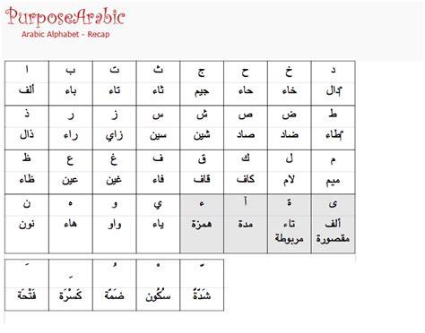 Arabic Alphabet For Beginners Recap