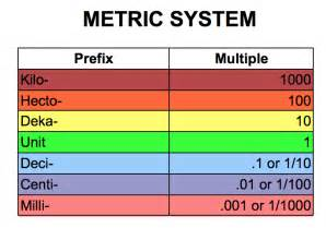 6th grade metric system the network lesson plan metric olympics conversions