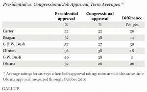 Obama Performing Well Relative to Congress' Low Ratings