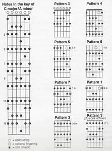 Diy Wued  Guide Guitar Neck Shape Templates
