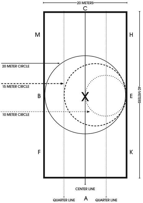 Standard Dressage Arena Diagram