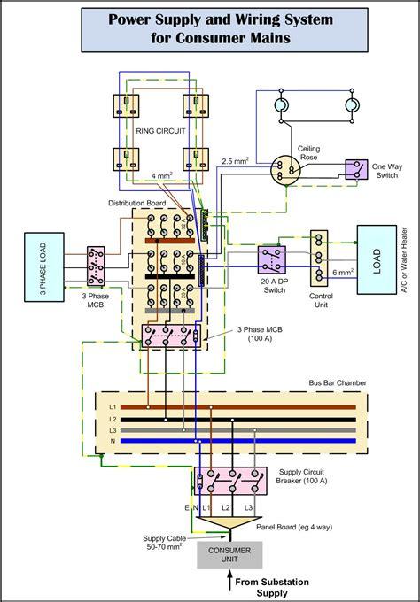 consumer mains wiring