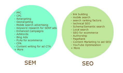 Seo Sem Marketing by What Is Sem Does Sem Include Seo