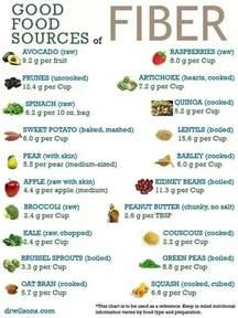 Good Fiber Source Foods