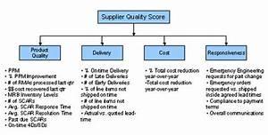metrics suppscorecard smallgif 430x218 pmo qms With quality assurance metrics template