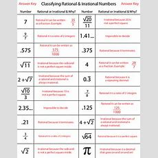 Classifying Rational & Irrational Numbers By Kevin Wilda Tpt