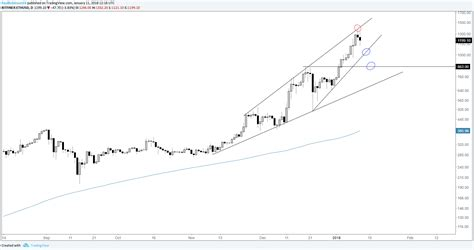 cryptocurrency charts bitcoin litecoin   similar