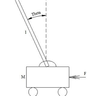 Inverted Pendulum Free Body Diagram The Applied