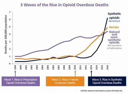 Deaths Opioids Overdose Fentanyl Opioid Use Drug
