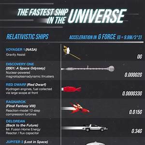 An Illustrated Chart Comparing the Fastest Real and ...