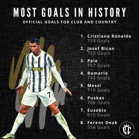 Cristiano Ronaldo, most goals in football history