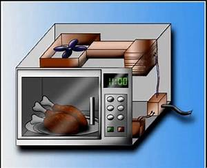 Structure Of Microwave Oven