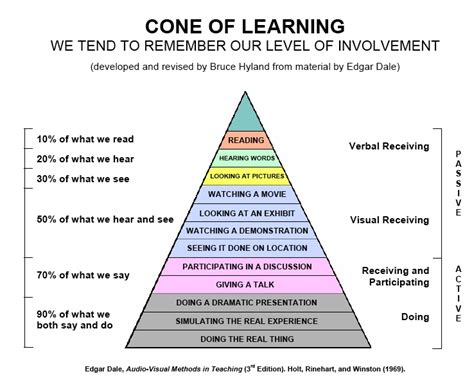 learning cone cone  experience variations