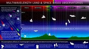 Telescopes | Multiwavelength Astronomy