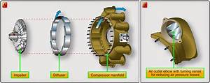 Aircraft Systems  Gas Turbine Engine Compressor Section