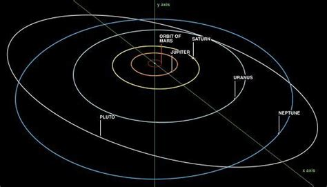 Solar System Diagram Without Pluto by Why Planets Travel In Elliptical Orbits Search