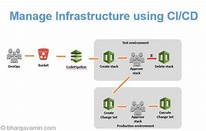 Rollout Infrastructure Changes Using Ci  Cd Pipeline On Aws