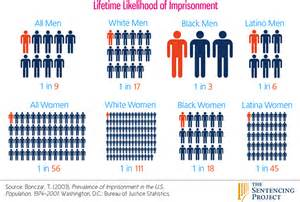 makeup schools in colorado the politics of mass incarceration solidarity
