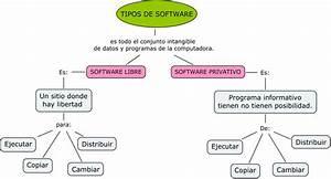 Software Privativo Vrs Software Libre  Tipos De Software