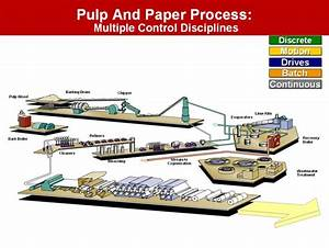 Paper Manufacturing Processes