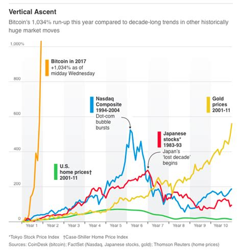 bitcoin  bubbles seeking alpha