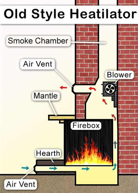 style heatilator fireplaces northline express