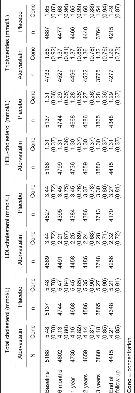 Prevention of Coronary and Stroke Events with Atorvastatin