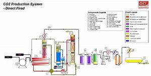 Co2 Production Plant  Diesel Fired Based Carbon Di