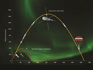Sounding Rocket Flight Path | NASA