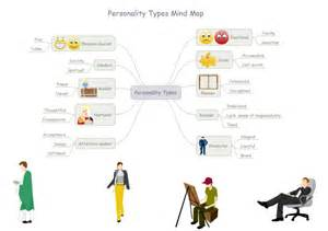 Design Your Own Floor Plan Free Personality Mind Map Free Personality Mind Map Templates