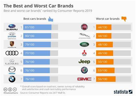 Chart The Best And Worst Car Brands Of 2019  Statista