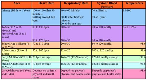 pediatric vital signs chart medical resume