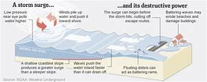 Storm Surge  A Misconception That Can Kill A Thousand