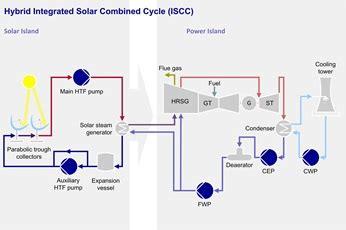 Комбинированная солнечная система электроснабжения на 5 кВт 300 кВтч