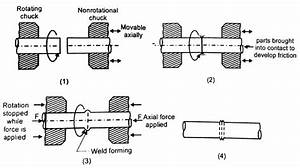 Diagram-of-friction-welding